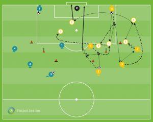 Ejercicio de fútbol para trabajar la velocidad gestual o de ejecución