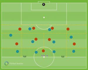Ejercicio de fútbol para trabajar la velocidad en el posicionamiento, desmarque y toma de decisiones