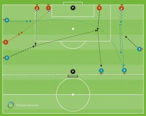 Ejercicio de fútbol para trabajar la velocidad en el cambio de mentalidad y las transiciones